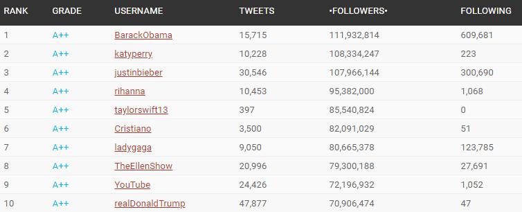 10 najpopularniejszych kont twitter
