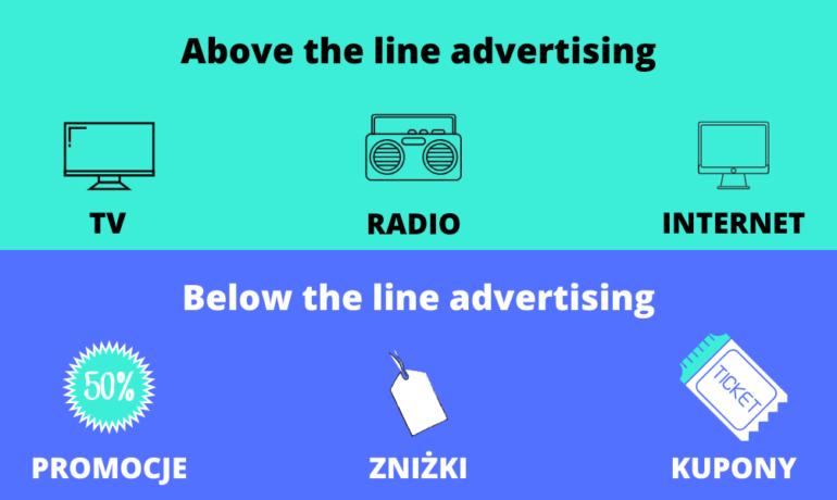 Reklama ATL - co to jest?