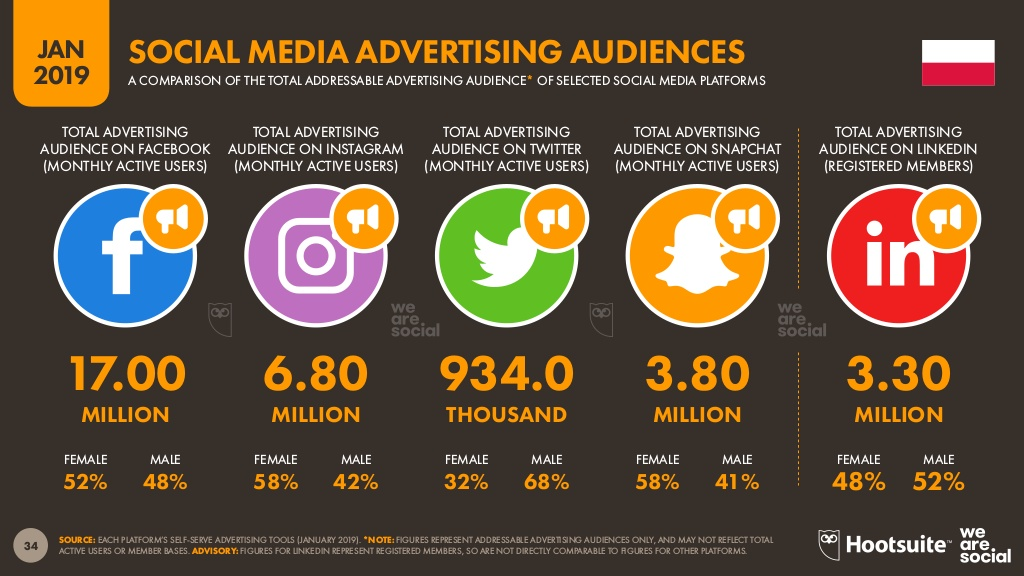 social media marketing statystyki w polsce